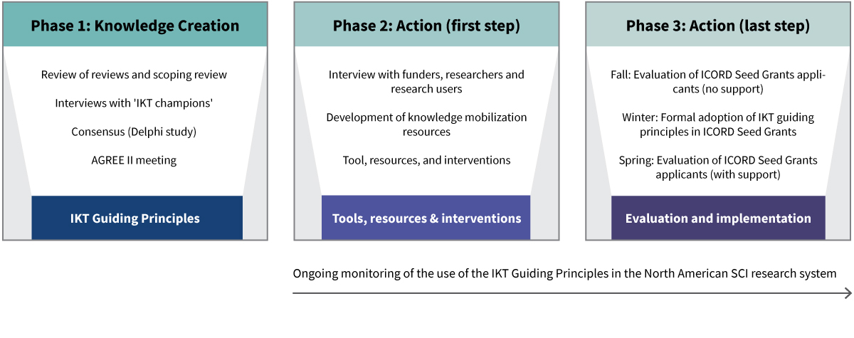 IKT Graphic of research phases
